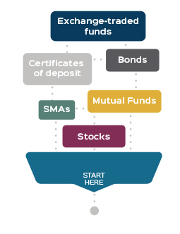 what are the different types of investments